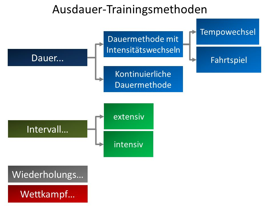Ausdauer-Trainingsmethoden