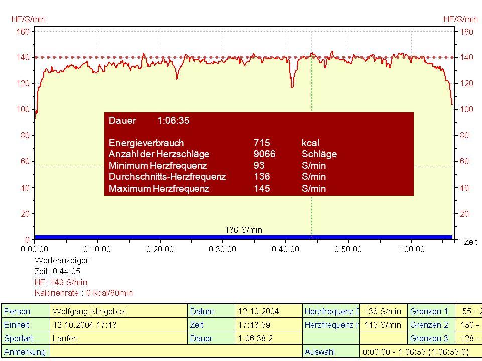 Dauer 1:06:35 Energieverbrauch 715 kcal. Anzahl der Herzschläge 9066 Schläge. Minimum Herzfrequenz 93 S/min.