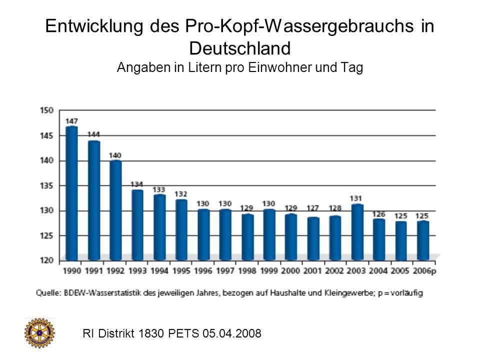 Entwicklung des Pro-Kopf-Wassergebrauchs in Deutschland Angaben in Litern pro Einwohner und Tag