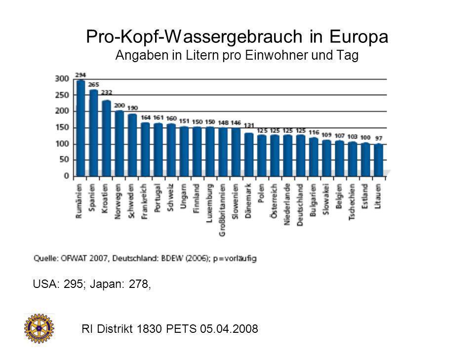 Pro-Kopf-Wassergebrauch in Europa Angaben in Litern pro Einwohner und Tag