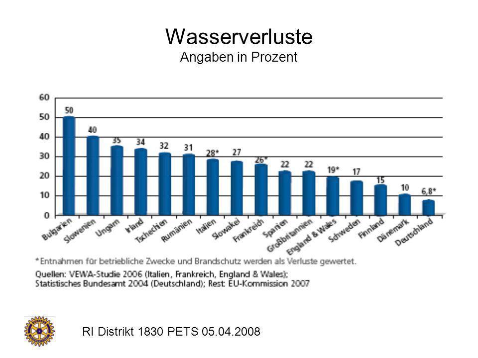 Wasserverluste Angaben in Prozent