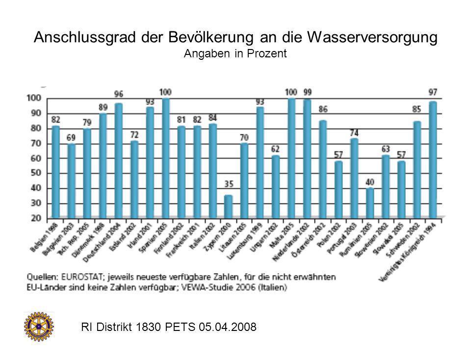 Anschlussgrad der Bevölkerung an die Wasserversorgung Angaben in Prozent