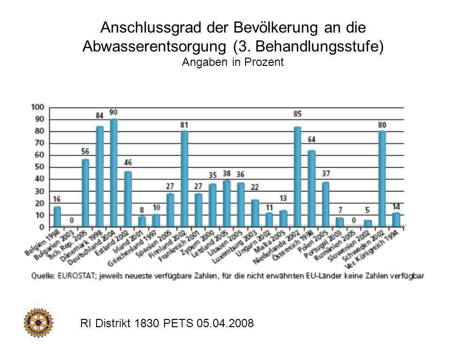Anschlussgrad der Bevölkerung an die Abwasserentsorgung (3