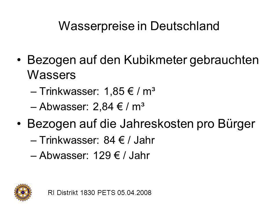 Wasserpreise in Deutschland