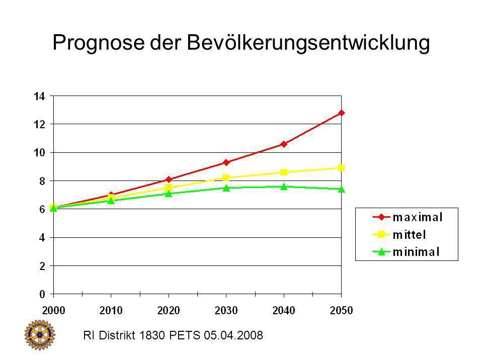 Prognose der Bevölkerungsentwicklung