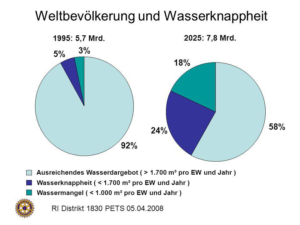 Weltbevölkerung und Wasserknappheit