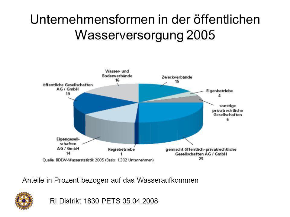 Unternehmensformen in der öffentlichen Wasserversorgung 2005