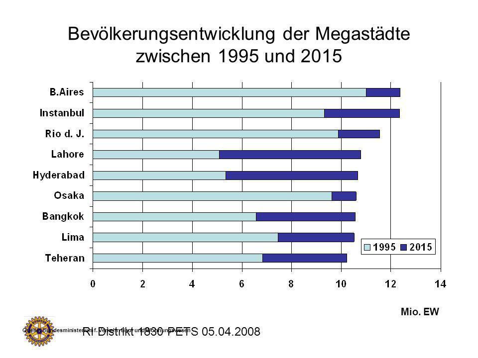 Bevölkerungsentwicklung der Megastädte zwischen 1995 und 2015