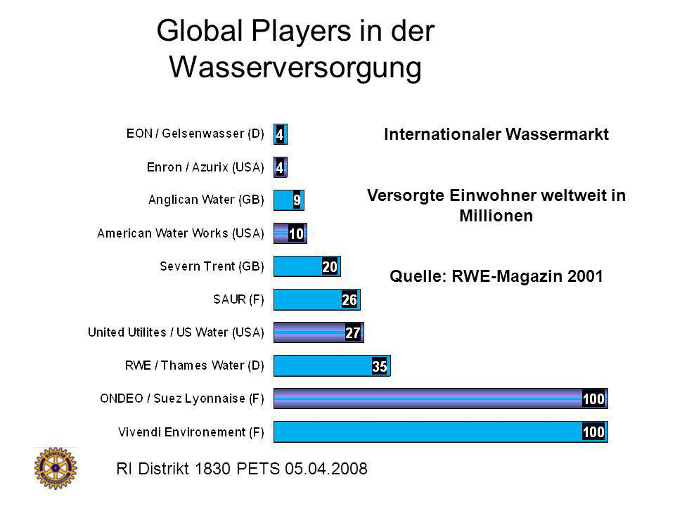 Global Players in der Wasserversorgung