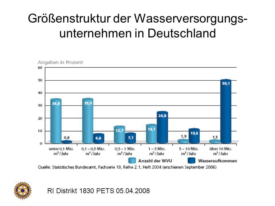 Größenstruktur der Wasserversorgungs-unternehmen in Deutschland