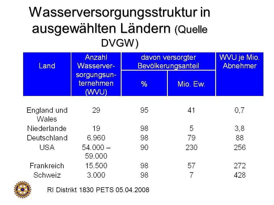 Wasserversorgungsstruktur in ausgewählten Ländern (Quelle DVGW)