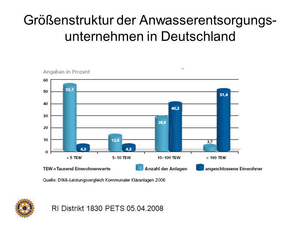 Größenstruktur der Anwasserentsorgungs-unternehmen in Deutschland