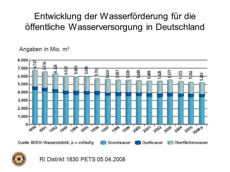 Entwicklung der Wasserförderung für die öffentliche Wasserversorgung in Deutschland