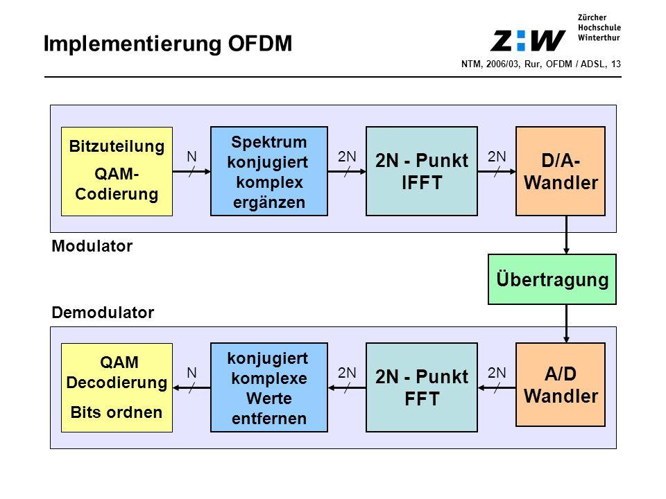 Implementierung OFDM 2N - Punkt IFFT D/A- Wandler Übertragung