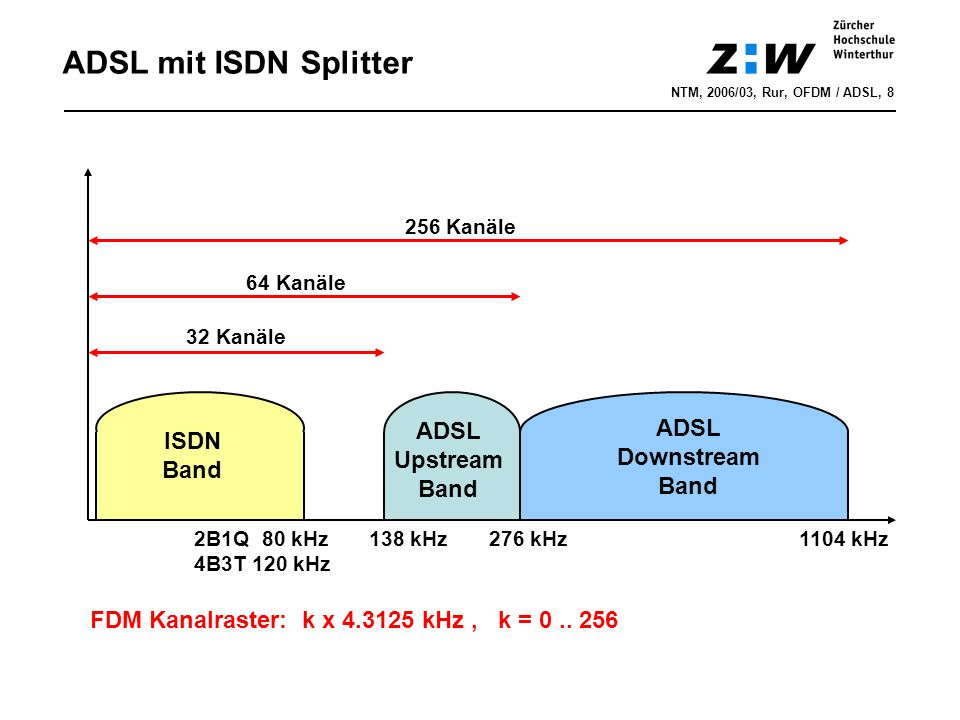 ADSL mit ISDN Splitter ADSL ADSL ISDN DownstreamBand Upstream Band
