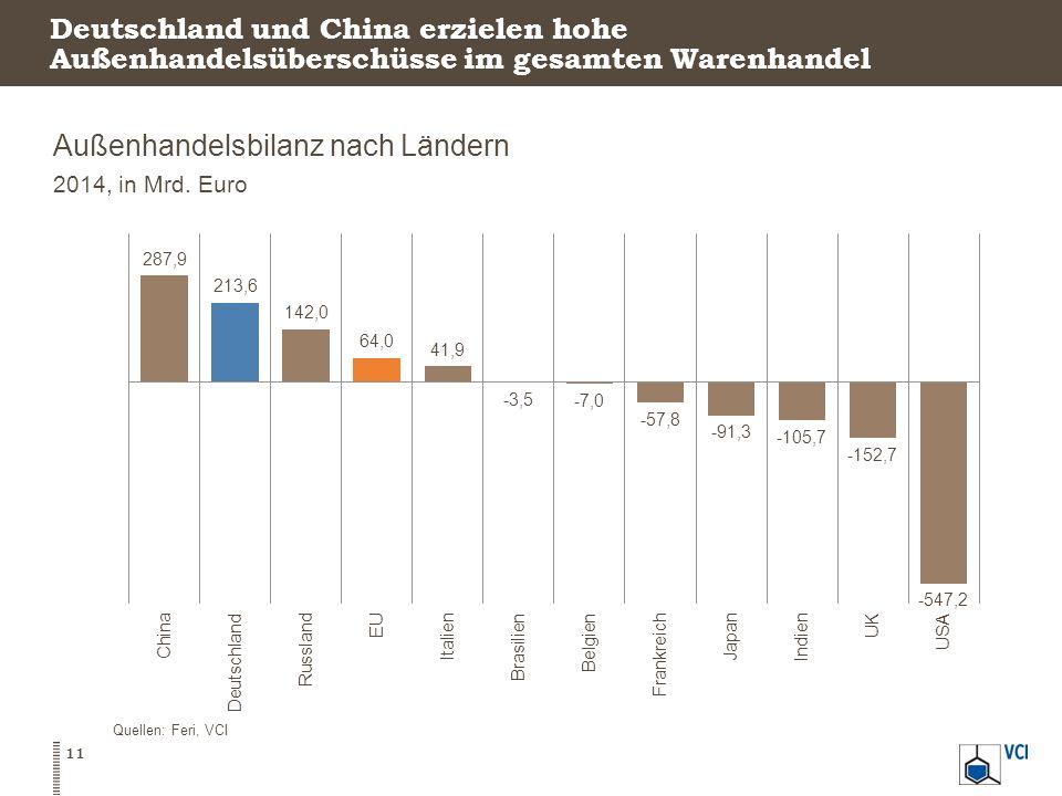 Außenhandelsbilanz nach Ländern