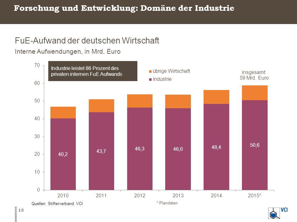 Forschung und Entwicklung: Domäne der Industrie