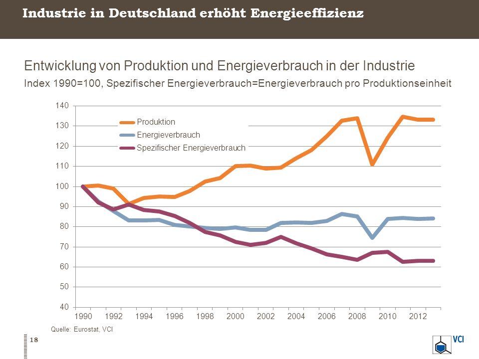 Industrie in Deutschland erhöht Energieeffizienz