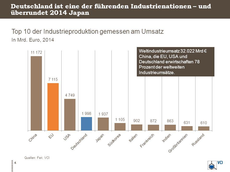 Top 10 der Industrieproduktion gemessen am Umsatz