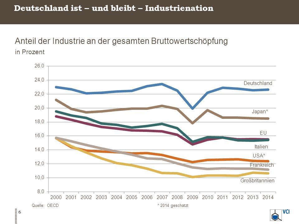 Deutschland ist – und bleibt – Industrienation