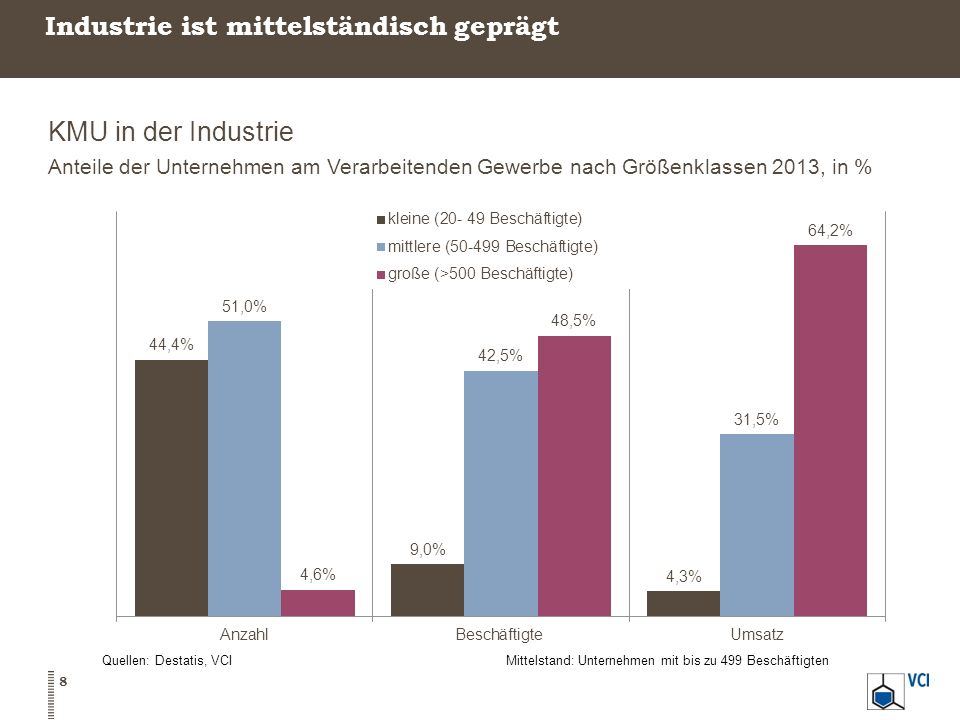 Industrie ist mittelständisch geprägt