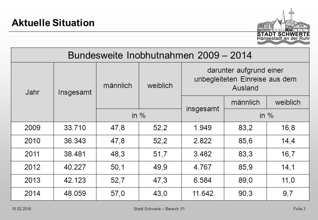 Bundesweite Inobhutnahmen 2009 – 2014