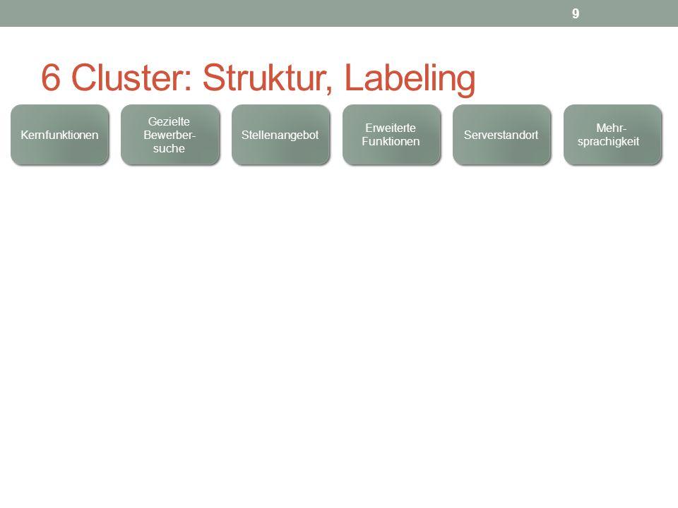 6 Cluster: Struktur, Labeling