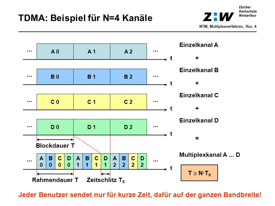 TDMA: Beispiel für N=4 Kanäle