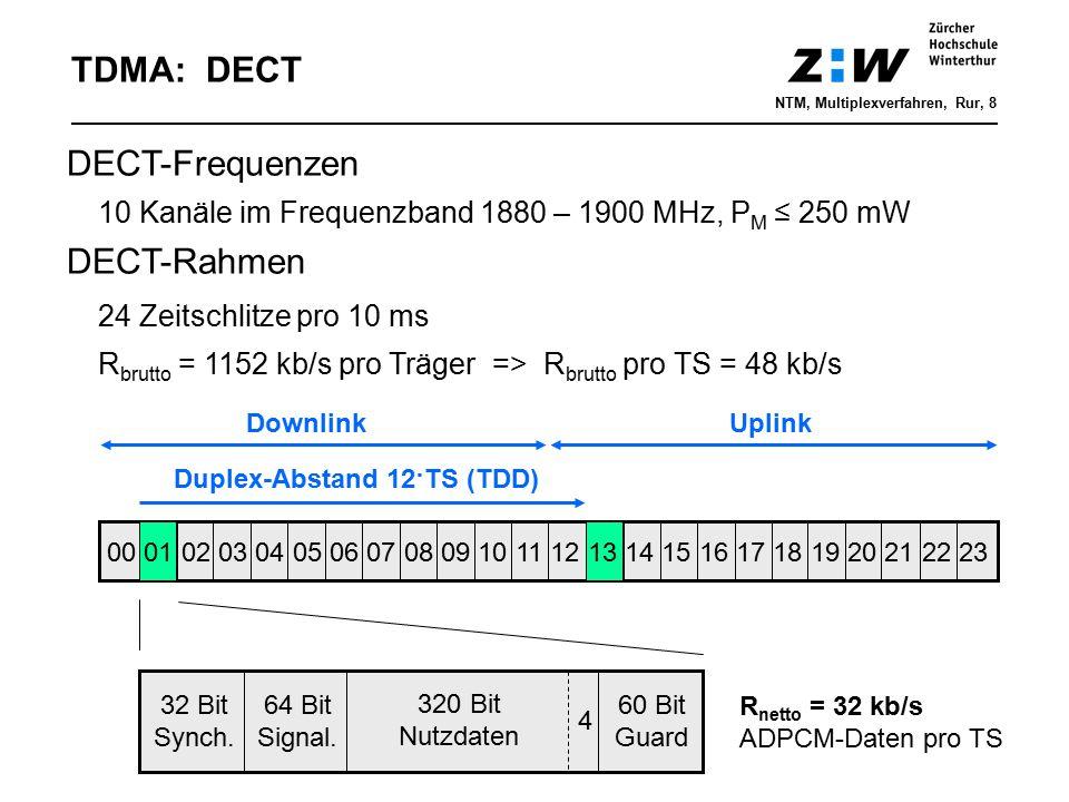 TDMA: DECT DECT-Frequenzen DECT-Rahmen 24 Zeitschlitze pro 10 ms