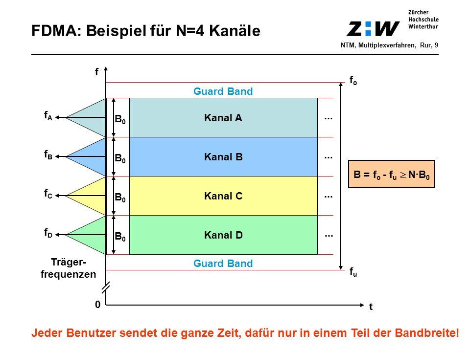 FDMA: Beispiel für N=4 Kanäle