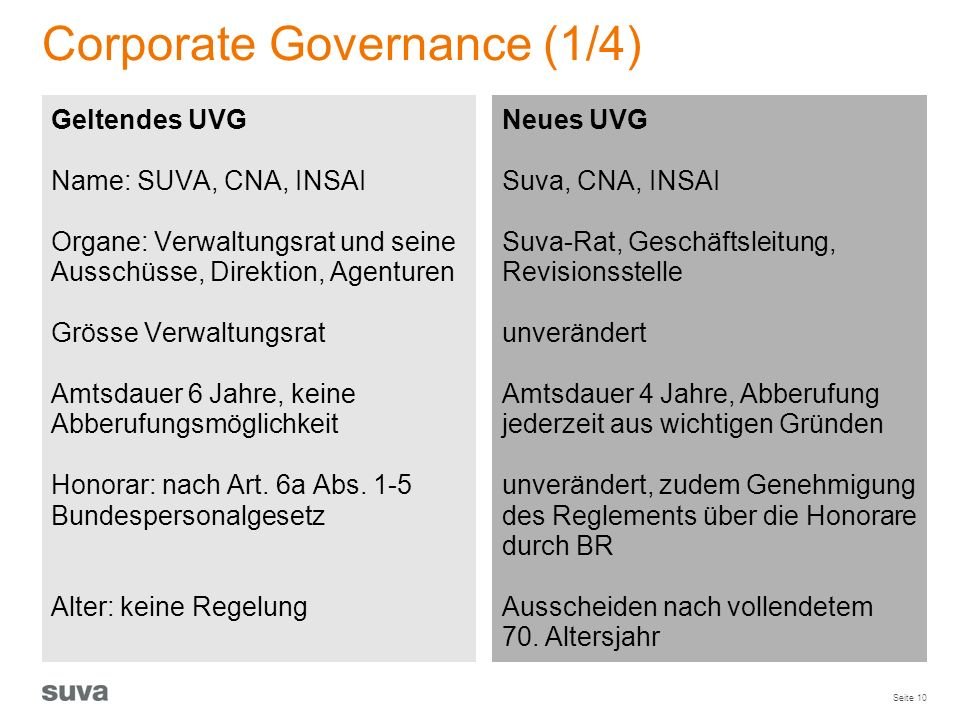 Corporate Governance (1/4)