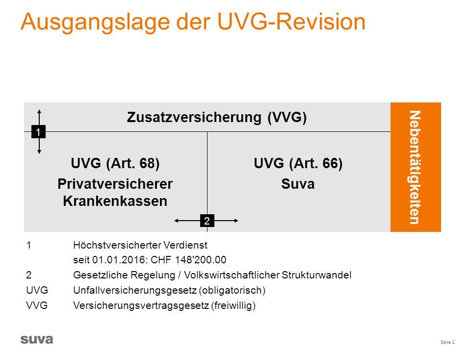 Zusatzversicherung (VVG)