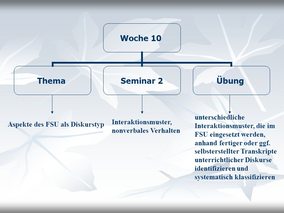unterschiedliche Interaktionsmuster, die im FSU eingesetzt werden, anhand fertiger oder ggf. selbsterstellter Transkripte unterrichtlicher Diskurse identifizieren und systematisch klassifizieren