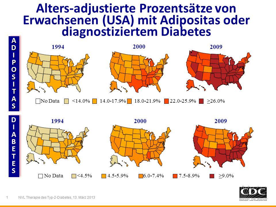 Alters-adjustierte Prozentsätze von Erwachsenen (USA) mit Adipositas oder diagnostiziertem Diabetes