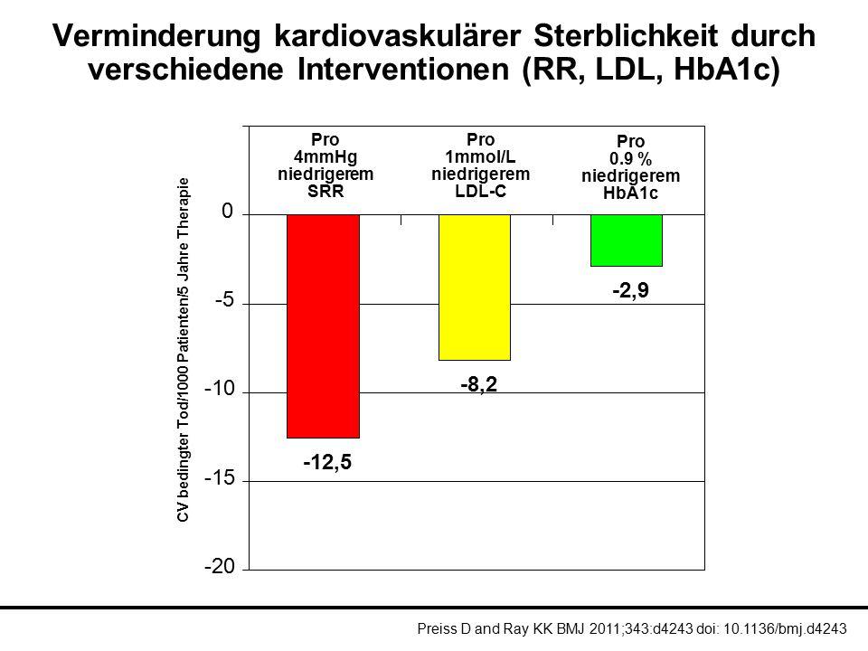 CV bedingter Tod/1000 Patienten/5 Jahre Therapie