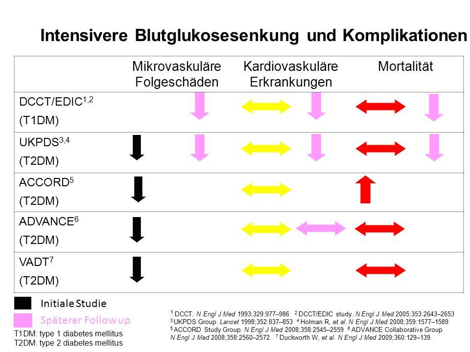 Intensivere Blutglukosesenkung und Komplikationen