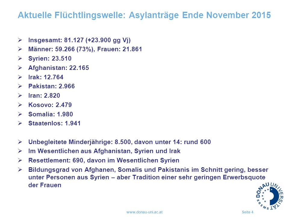 Aktuelle Flüchtlingswelle: Asylanträge Ende November 2015