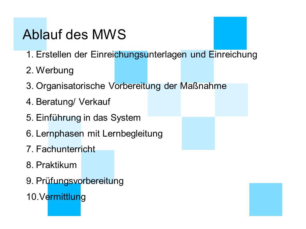 Ablauf des MWS Erstellen der Einreichungsunterlagen und Einreichung