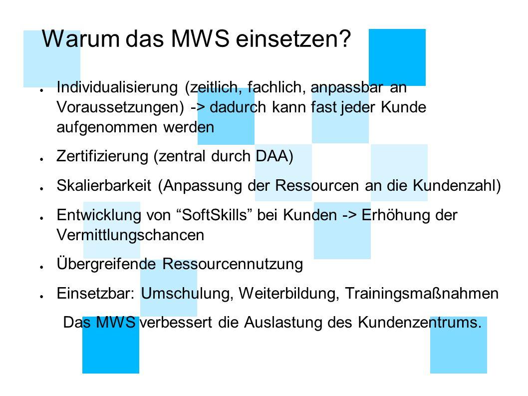 Warum das MWS einsetzen