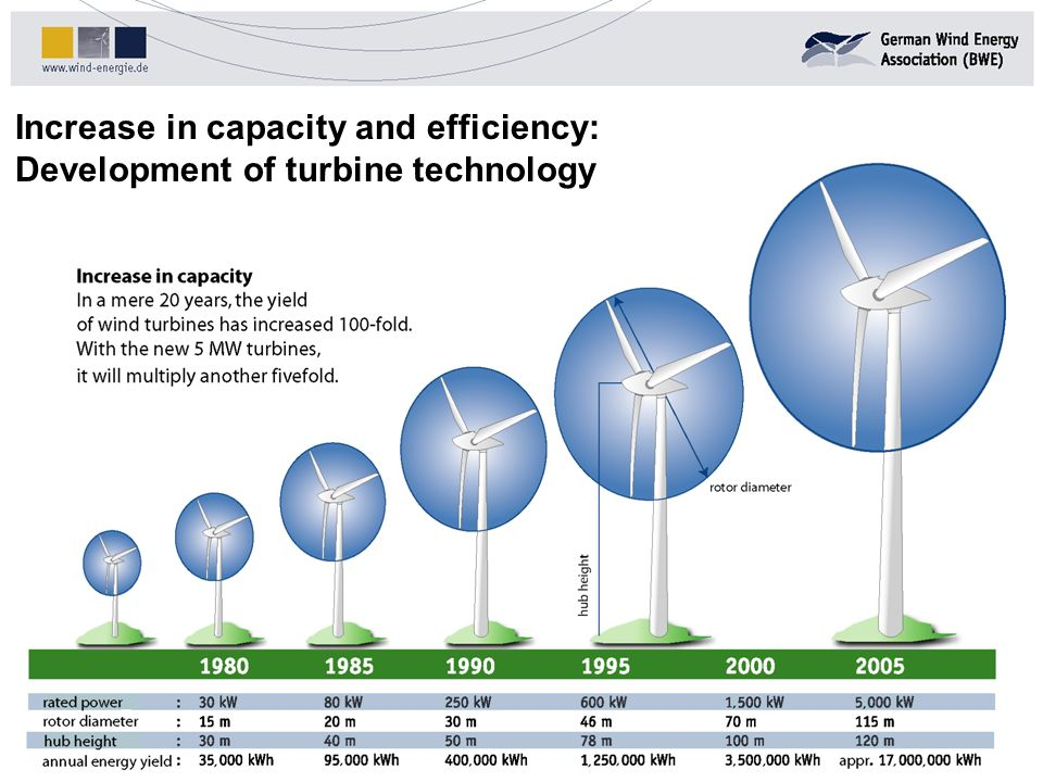 Increase in capacity and efficiency: Development of turbine technology