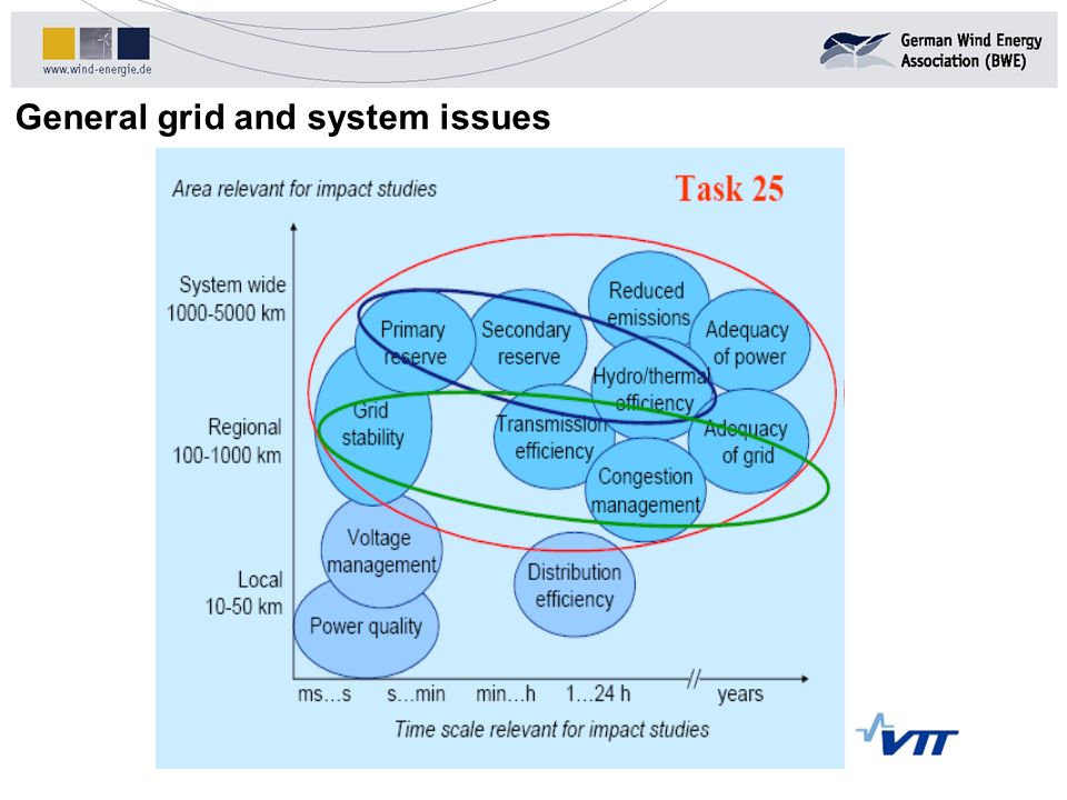 General grid and system issues