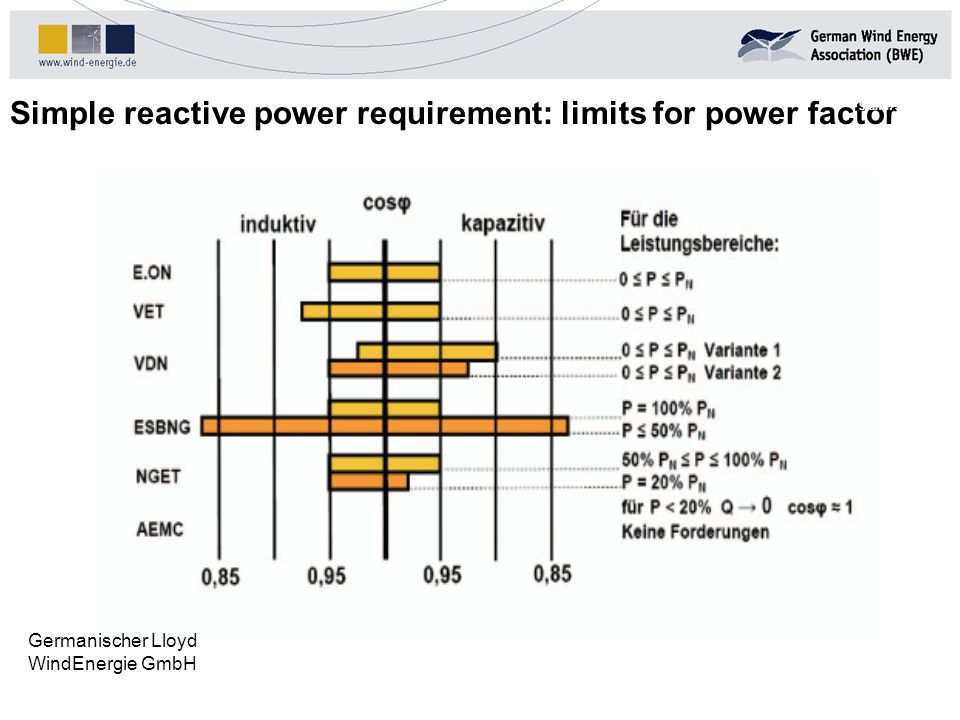 Simple reactive power requirement: limits for power factor