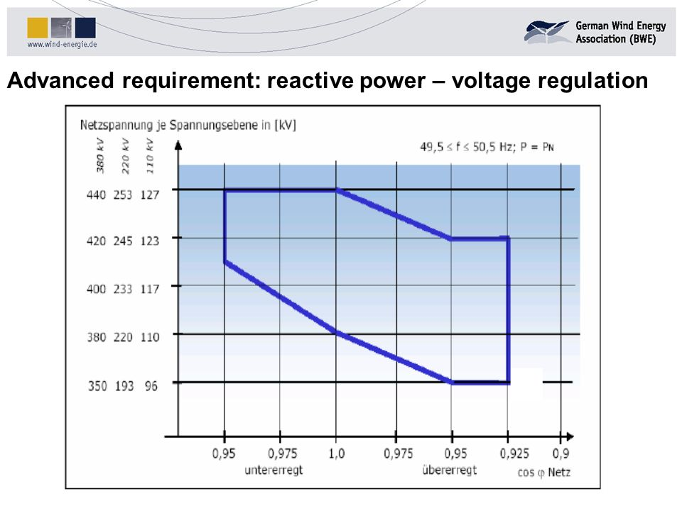Advanced requirement: reactive power – voltage regulation