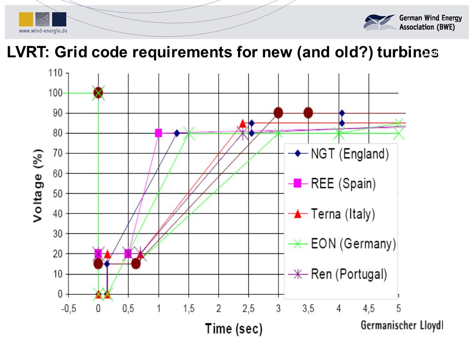 LVRT: Grid code requirements for new (and old ) turbines