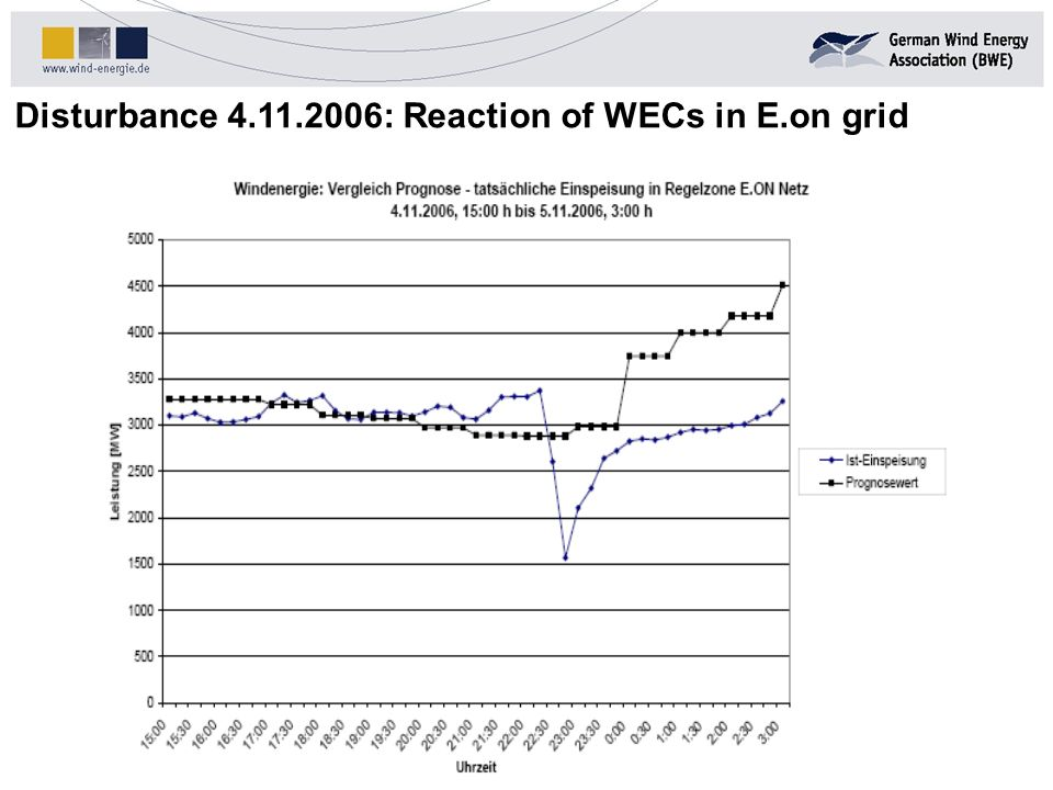 Disturbance 4.11.2006: Reaction of WECs in E.on grid