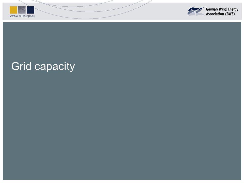 Grid capacity