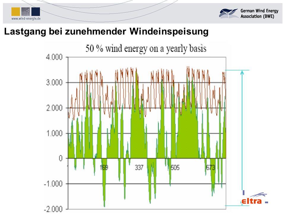 Lastgang bei zunehmender Windeinspeisung