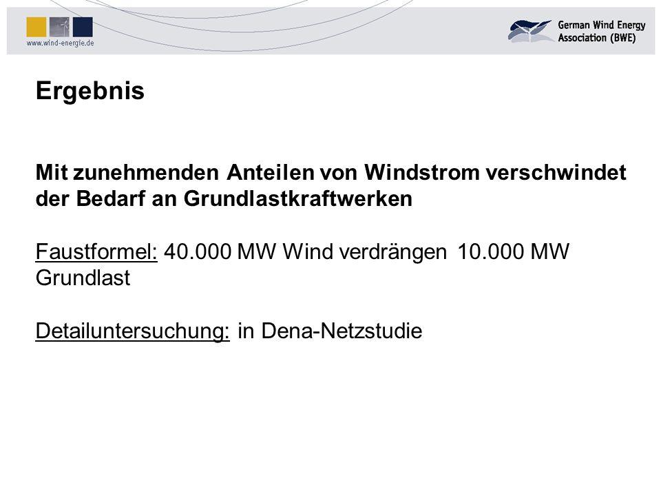 Ergebnis Mit zunehmenden Anteilen von Windstrom verschwindet der Bedarf an Grundlastkraftwerken.