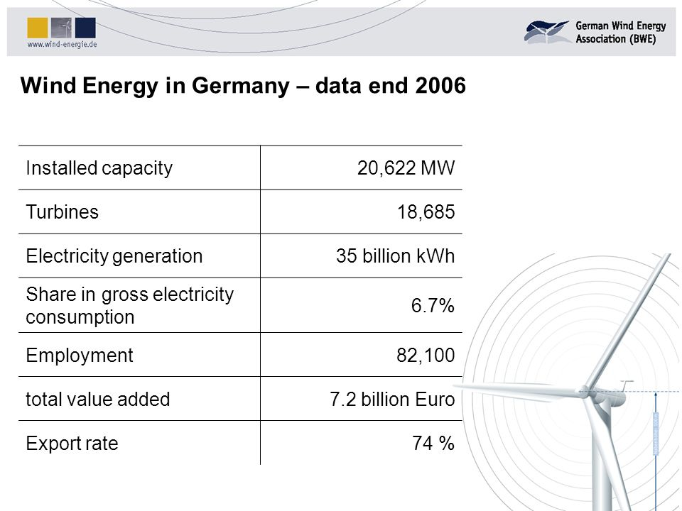 Wind Energy in Germany – data end 2006