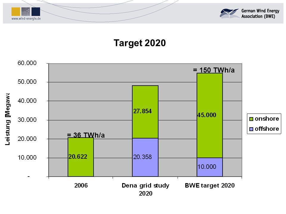 Target 2020 = 150 TWh/a = 36 TWh/a
